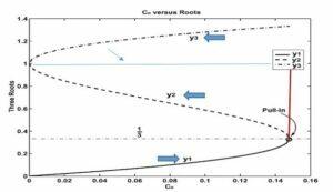 شبیه سازی پدیده Pull-in دینامیکی و استاتیکی با کامسول