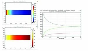 آموزش شبیه سازی یک واکنش شیمیایی سری در راکتور plug با نرم افزار کامسول